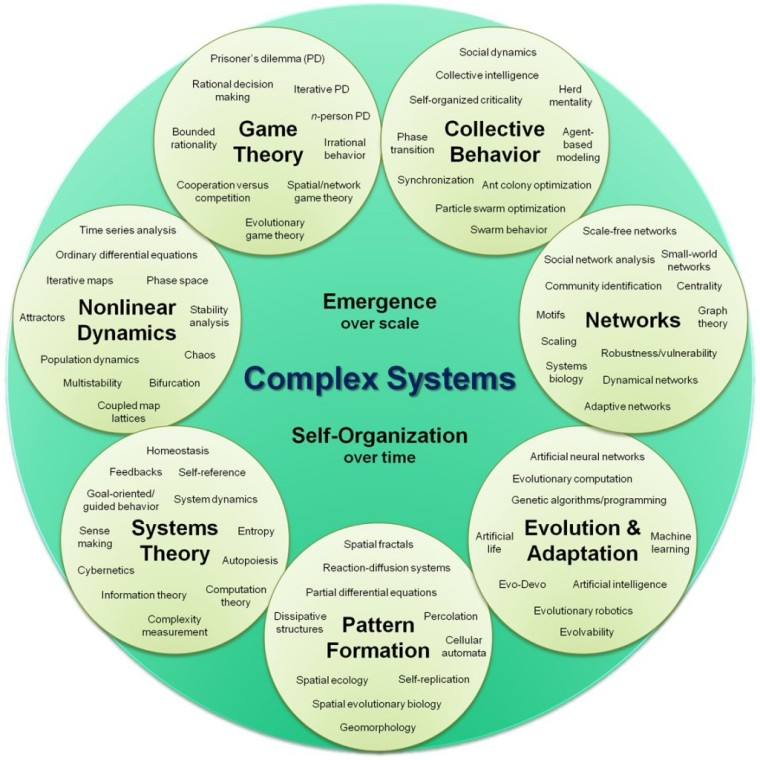 complex_systems_organizational_map-1024x1024